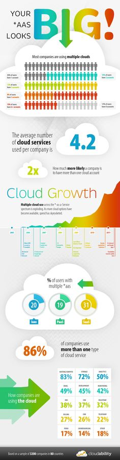 """Cloudability"": 86 percent of companies use multiple cloud services... #infographics #infografia"