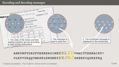 Infografik ENIGMA So funktioniert's 1 Englisch