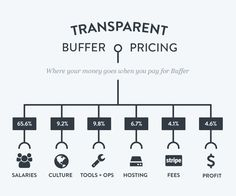 We break down the charges of a Buffer subscription and show you all the expenses and transactions that go on behind-the-scenes of the product.