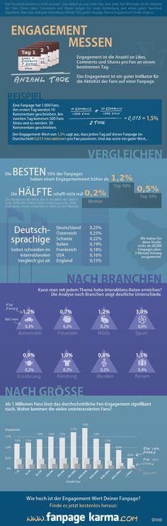 """Große Studie: Wie viele Likes, Comments und Shares sammeln Facebook Seiten? #infographic """"Measuring Engagement"""" by FanpageKarma.com"""