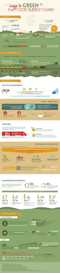 INFOGRAPHIC: How We Can Make the Food Supply Chain More Eco-Friendly - by Kristine Lofgren - Credit: Marylhurst University