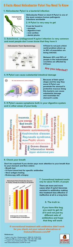 Embed This H Pylori Infographic On Your Website