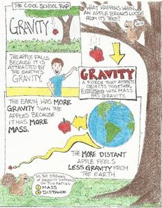 Gravity Comics (Lesson Plan / Activities) - New Sites Third Grade Science, Middle School Science, Elementary Science, Science Classroom, Teaching Science, Earth Science Lessons, Earth And Space Science, Science Geek, Physical Science