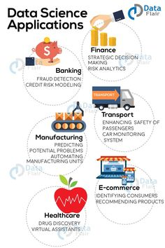 Data Science is a vast field & used in all the sectors. Here are some important data science applications that are shaping the industries of the world. Computer Basics, Computer Coding, Computer Programming, Computer Science, Science Des Données, What Is Data Science, Business Intelligence, Big Data, Risk Analytics