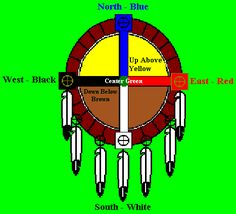 cherokee colors, symbols, meanings. | The mythological significance of different colors were important in ...