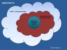 IDENTITEETTI T per YDINMINÄ = HENKINEN MINÄ PERSOONALLISUUS = AINEELLINEN MINÄ ROOLIT = SOSIAALINEN MINÄ © Kirsi Nuorti Fails, Diagram, Chart, Make Mistakes