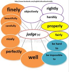 Collocations with the verb 'judge'.