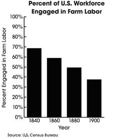 (1840-1900) Percent of Workforce Engaged in Farm Labor