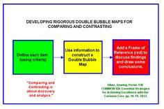 The Pitfalls of Venn Diagrams   Thinking Maps
