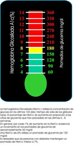HEMOGLOBINA GLICOSILADA, ¿ en que rango estas tu? - EsTuDiabetes