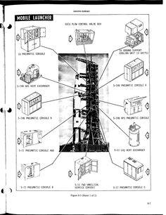 Manual de vuelo del Saturno V