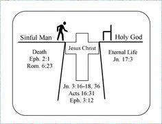 Plan of Salvation