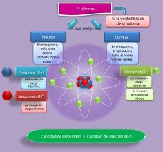 partes y elementos de la estructura actual