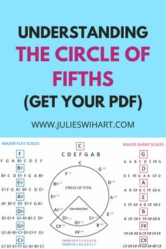 If you've ever wanted to understand what the circle of fifths is, check out this clear explanation with graphics! It's a really amazing pattern on the piano, and once you learn the pattern, you'll see the piano in a brand new way! Saxophone Sheet Music, Cello Music, Music Chords, Music Sing, Recorder Music, Guitar Chords, Ukulele, Music Theory Piano, Basic Music Theory