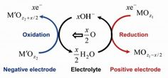 Operating principle of oxygen rocking batteries. © Noritaka Mizuno. #UTokyoResearch
