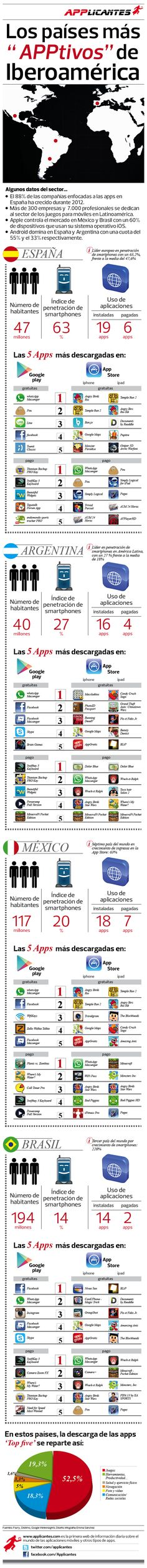 Las APPS en Iberoamérica #infografia #infographic #software