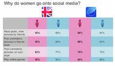 Infografía: Los hombres son de Foursquare y las mujeres de Facebook