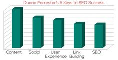 Top priorities for SEO - Duane Forrester of Bing 5 Keys to SEO success in 2014: Content, Social, User Experience, Link Building, Technical SEO
