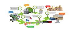 Différents usages du biométhane