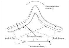 ACTIVITE - Plan et explications pour la fabrication d'un boomerang