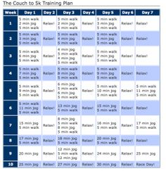 The couch to 5k program. C25K Get Fit! Read all about my fitness plan by visiting http://myglutenfreequest.com/my-fitness-routine/