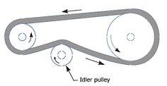 Image result for idler pulley belt