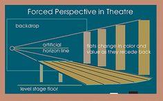 Forced Perspective in Theatre Sets: Art Studio Chalkboard