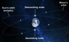 Your North and South Moon Nodes
