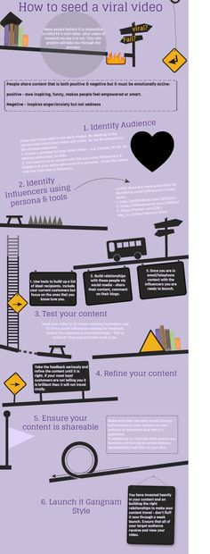 #Infographic - How to seed a Viral video?