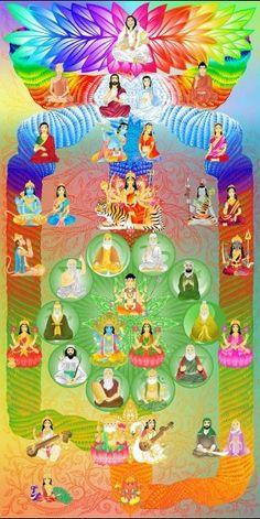Sahaja Yoga Meditation and Self Realization Sahaja Yoga Meditation, Free Guided Meditation, Chakra Meditation, Meditation Practices, Kundalini Yoga, Shri Mataji, Lord Ganesha Paintings, Hindu Rituals, Chakra Art