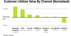 Customer Lifetime Value. Customer acquisition and retention platform, Custera recently released the first in a series of reports examining emergent customer acquisition trends. They found that customers acquired via organic search engine referrals as having the highest lifetime value potential. 54% higher than average. Customers acquired through Twitter tend to be worth 23% less than average. Custera suggests that this may be attributed to the frequency of discounts offered within tweets.