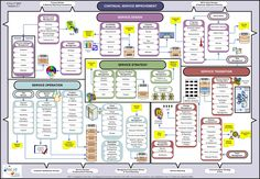 ITIL v3 Wallchart