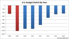 U.S. Budget Deficit by year