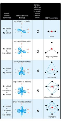 hybrid orbitals and their corresponding vsepr geometries Aqa Chemistry, Organic Chemistry Reactions, Chemistry Paper, Chemistry Study Guide, Physical Chemistry, Chemistry Lessons, Chemistry Notes, Chemistry Experiments, Molecular Geometry
