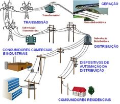 power powerYou can find Electrical engineering and more on our website Electric Power Distribution, Electrical Substation, Electrical Transformers, Simple Arduino Projects, Electronics Basics, Process Control, House Wiring, Electrical Wiring Diagram, Electrical Engineering