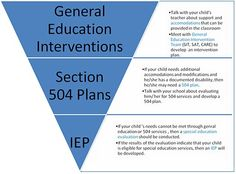 Is an IEP worth fighting for? Or is a 504 sufficient? What are your thoughts and experiences?  (For those who would like to learn more about IEP and 504, check out this website: http://www.ncld.org/students-disabilities/iep-504-plan)