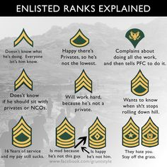 Enlisted Ranks Explained