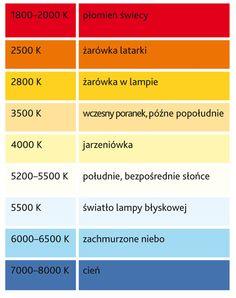 temperatura barwowa oświetlenia