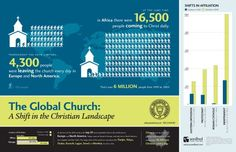 Each year the International Bulletin of Missionary Research publishes a table of global Christian missions statistics. Seedbed Publishing created the following infographic to represent these statistics.