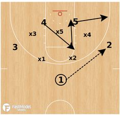 FastModel Library: This is Coach Underwood's base zone offense. He uses two guards in the slots and the other 3 players work in a triangle around the zone defense. Basketball Court Layout, Basketball Court Flooring, Basketball Plays, Basketball Workouts, Basketball Skills, Basketball Stuff, Colorado College, Most Popular Sports, Best Player