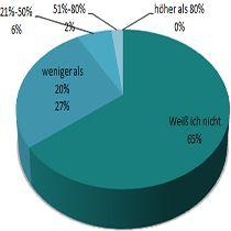 Candidate Experience: Deutschlands größte Arbeitgeber erkennen Optimierungspotenzial bei der Bewerbung   Candidate Experience: Deutschlands größte Arbeitgeber erkennen Optimierungspotenzial bei der Bewerbung