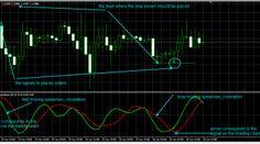 FOREX NEWS:  Pirson And Spearman Correlation Indicator