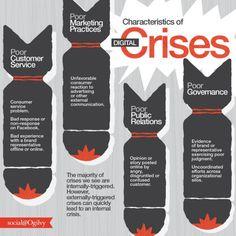 social media 4 errori da evitare crisi