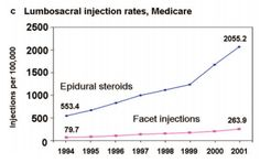 Steroid Injections are used more even though low success rates