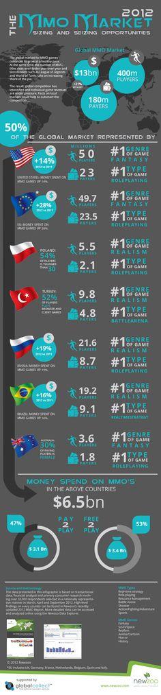 Ako sú na tom MMO hry za rok 2012?