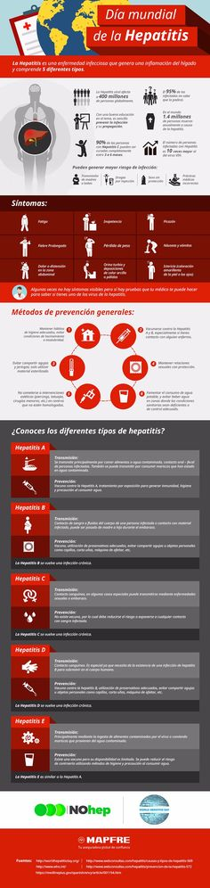 La hepatitis: tipos, síntomas y prevención. #salud #hepatitis