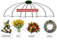 Vocabulary, Dutch, Om, Language, School, Dutch Language, Languages, Vocabulary Words, Language Arts
