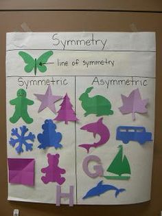 Learning about butterflies lends itself nicely to teaching symmetry! Watch this video to see how to do an easy butterfly symmetry lesson and craft. Preschool Math, Math Classroom, Kindergarten Math, Fun Math, Symmetry Activities, Math Activities, Math Games, Symmetry Art, Math Anchor Charts