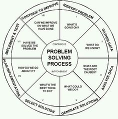 Problem Solving How To