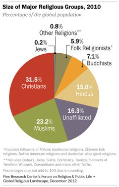 circle chart size of religious groups